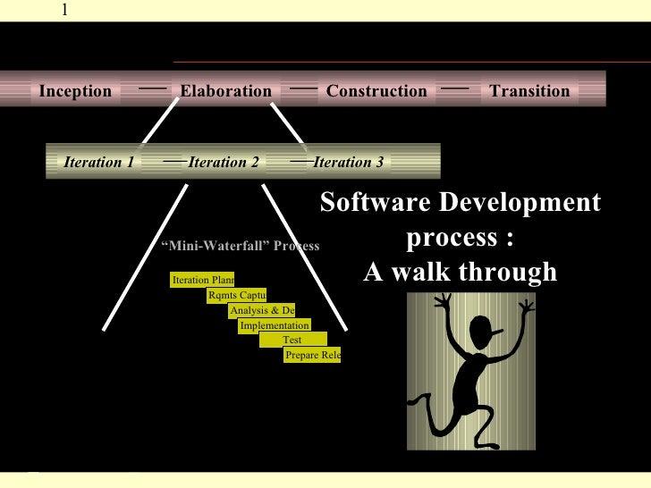 Software Development process : A walk through Inception Elaboration Construction Transition Iteration 1 Iteration 2 Iterat...