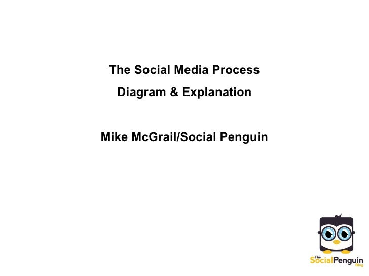 The Social Media Process Diagram & Explanation Mike McGrail/Social Penguin