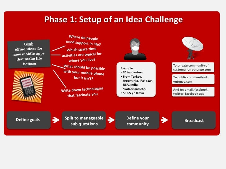 Phase 1: Setup of an Idea Challenge                                                                    To private communit...