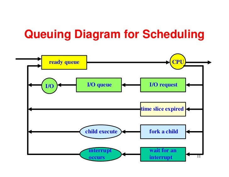 queueing diagram of process scheduling images how to guide and refrence ipod beginner's guide ipad beginners guide pdf