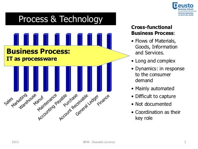 information technology and process technology of