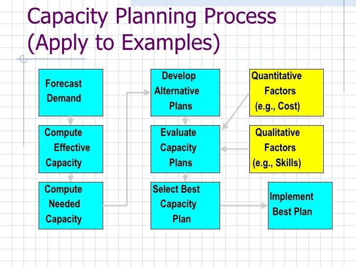process capacity 2