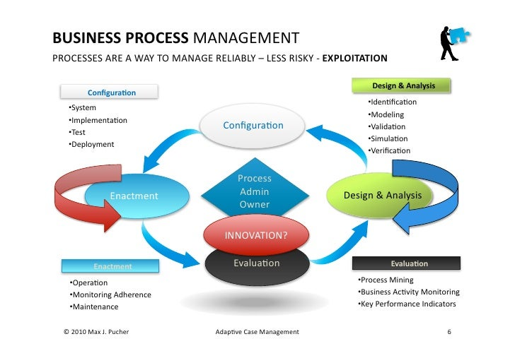 A Business Management Case Study with Examples