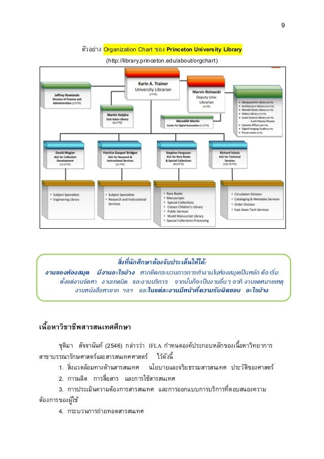 9 ตัวอย่าง Organization Chart ของ Princeton University Library (http://library.princeton.edu/about/orgchart) สิ่งที่นักศึก...