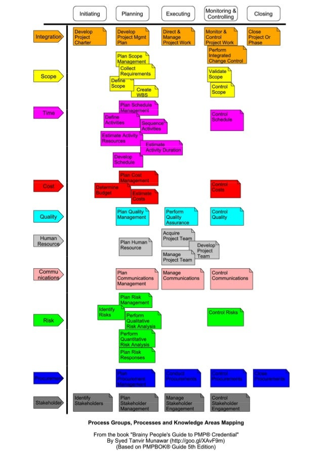 Process And Knowledge Area Mapping From Brainy People S Guide To Pmp