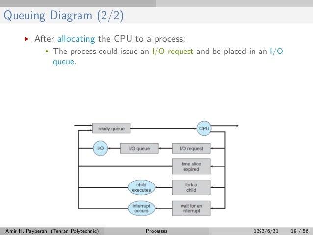 Process Management Part1