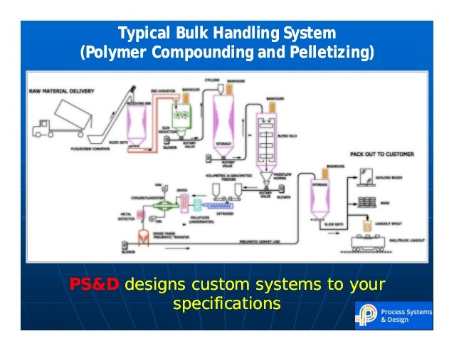 Process Systems Amp Design Inc Capabilities