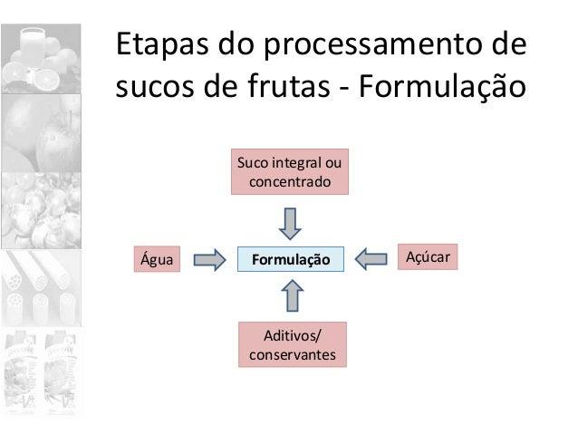 Formulação Etapas do processamento de sucos de frutas - Formulação Água Açúcar Aditivos/ conservantes Suco integral ou con...