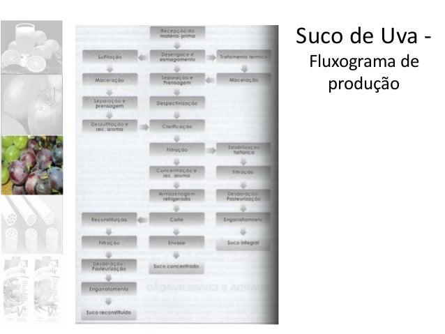 Suco de Uva Processo de extração por sulfitação: aplicação de dióxido de enxofre para extração de cor da casca e para gara...