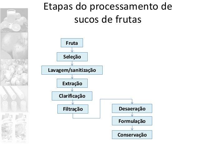 Etapas do processamento de sucos de frutas Fruta Lavagem/sanitização Seleção Extração Clarificação Filtração Desaeração Fo...