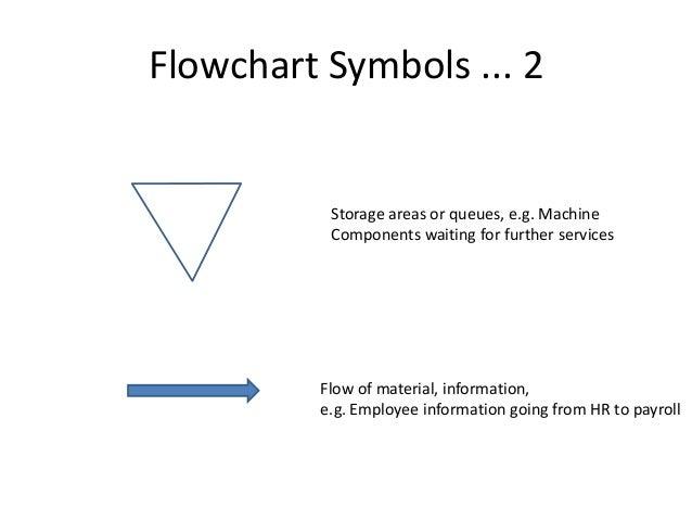 Processanalysis destination 10 flowchart symbols ccuart Images