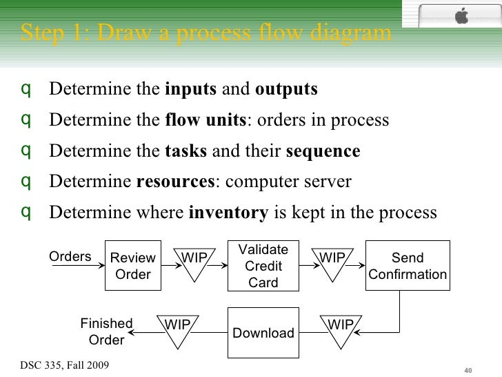 process diagram for kristen cookies Running head: kristen's cookie company 1 kristen's cookie company: an effective production process abstract this paper will explore the kristen's cookies business.