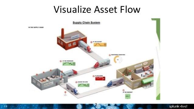 Capacity process flow and bottlenecks quinte mri