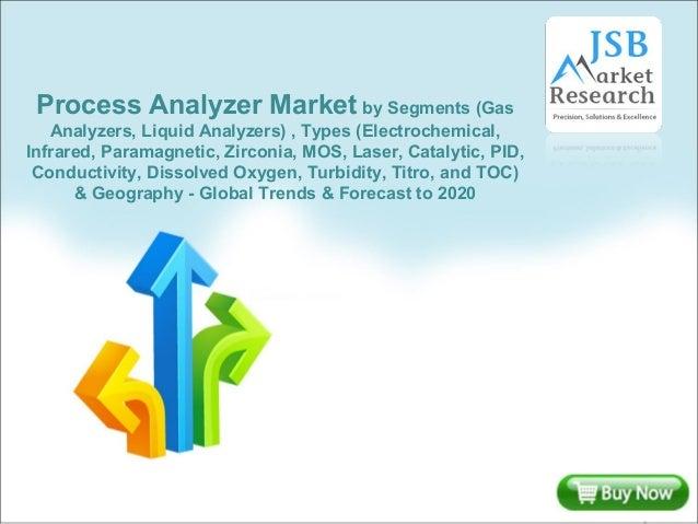 Process Analyzer Market by Segments (Gas Analyzers, Liquid Analyzers) , Types (Electrochemical, Infrared, Paramagnetic, Zi...