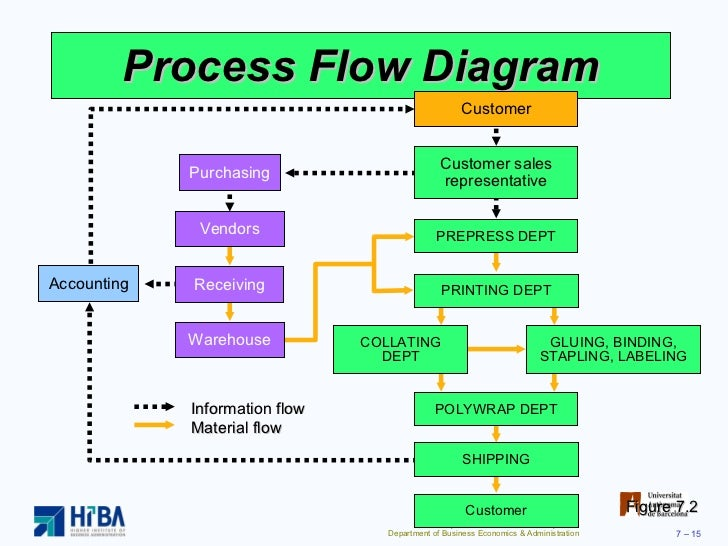 process and layout strategies rh slideshare net Business Process Flow Diagram Manufacturing Process Flow Diagram