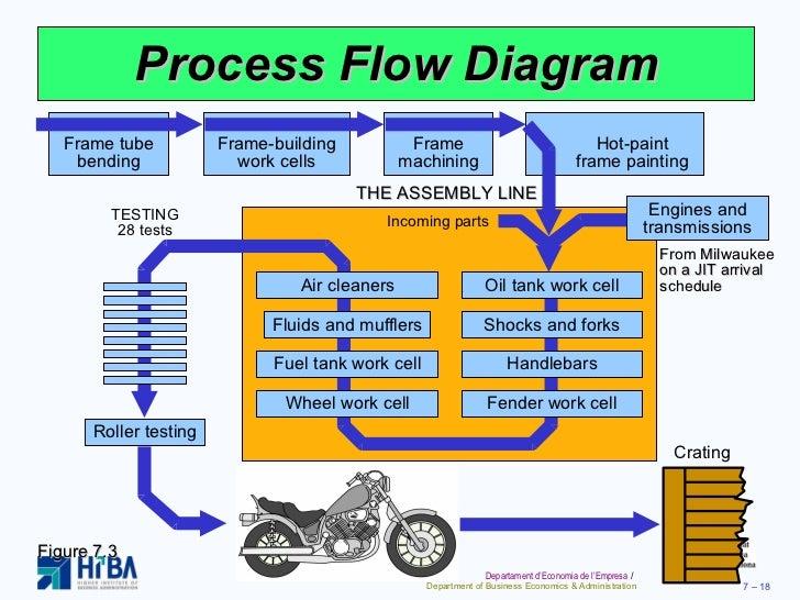 Process Flow Diagram Engine Schematic Wiring Data