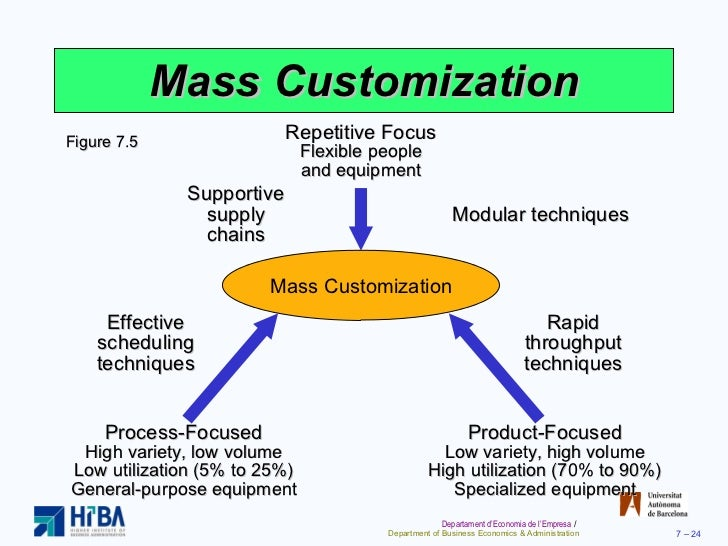 concept explanation of mass production The difference between mass production and mass customization stems from the concepts of production of product and customer needs technology has improved the production capability and product differentiation at organizations.