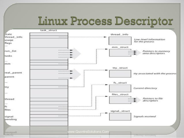 process and threads in linux ppt