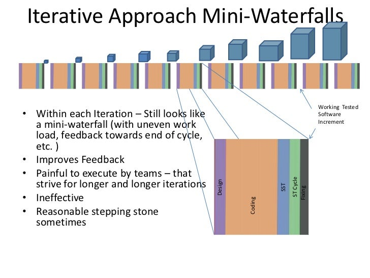 Comparison of different agile iterative process approaches for Agile compared to waterfall