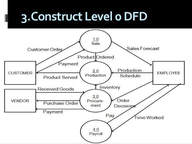 Process assessment, pattern & dfd final(no change)