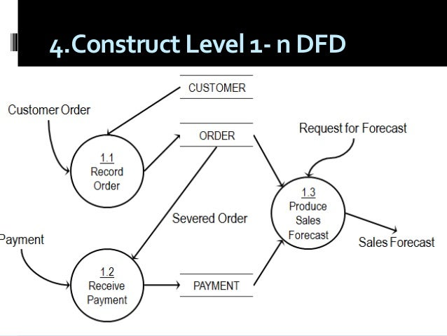 process assessment  pattern  u0026 dfd final no change