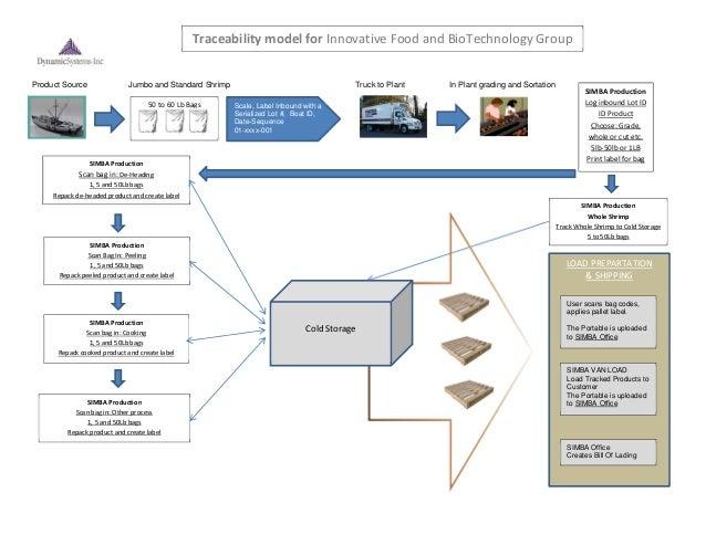 Process Flow Assessment For Bar Code Implementation