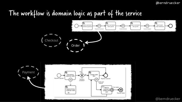 Summary • Use a workflow engine to automate long running processes • Visibility is vital for business agility • Event-driv...