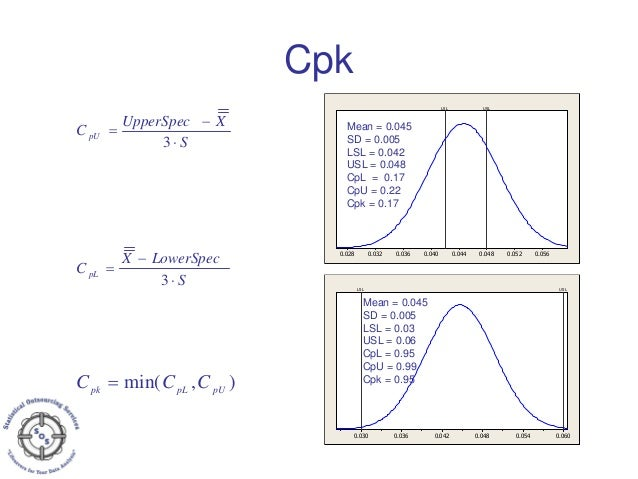 Process Capability - Cp, Cpk  Pp, Ppk