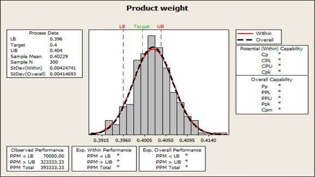process capability analysis The process capability is a measurable property of a process to the a control chart analysis is used to determine whether the process is in statistical.
