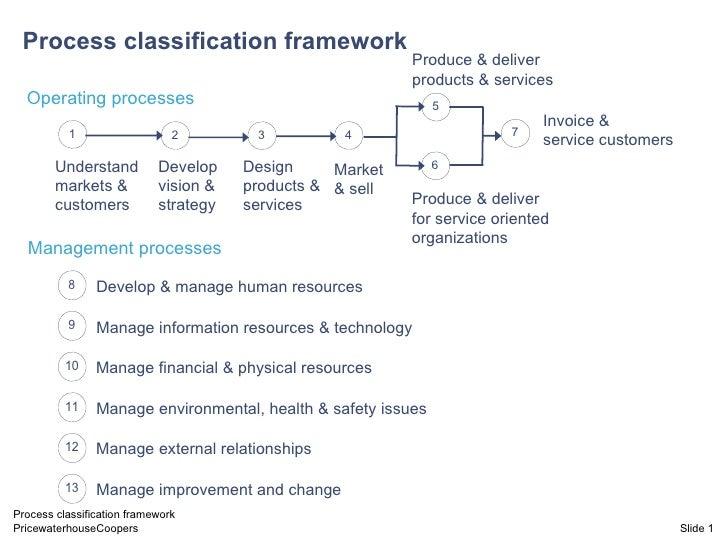 Slide  Process classification framework Management processes Develop & manage human resources Manage information resources...