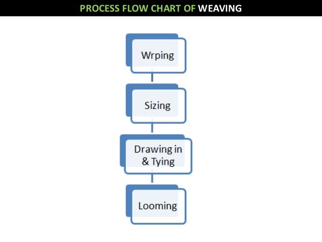 Weaving process flow chart pdf