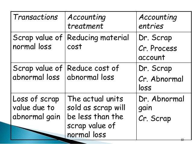 normal loss and abnormal loss of process account What is the treatment of normal and abnormal loss in process costing system  gonatas, inc uses process costing to account for the costs of its only product.
