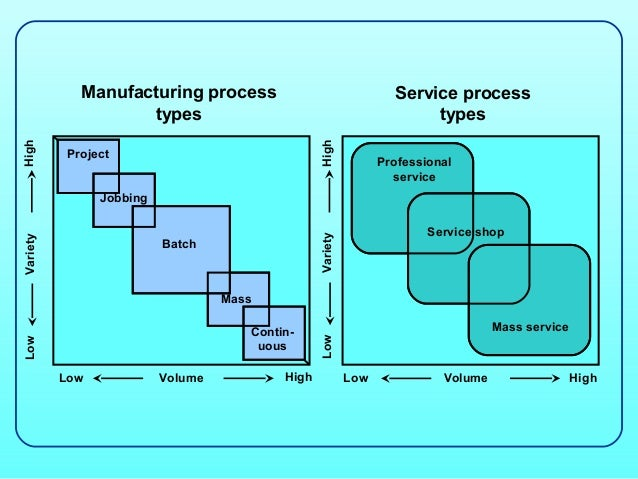 Industrial production methods