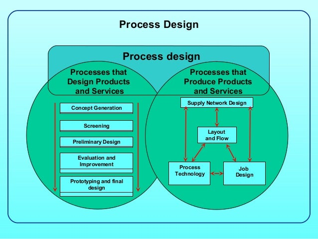 operations process design The article discusses in detail about the facility layout objectives, design of the facility layout,  production & operations management process design.