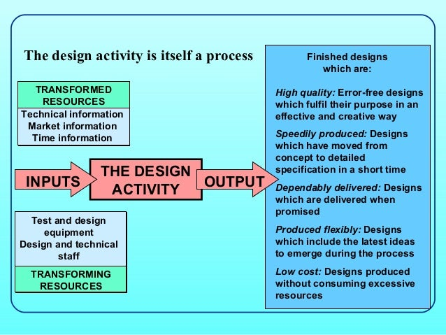 The design activity is itself a process         Finished designs                                                   which a...