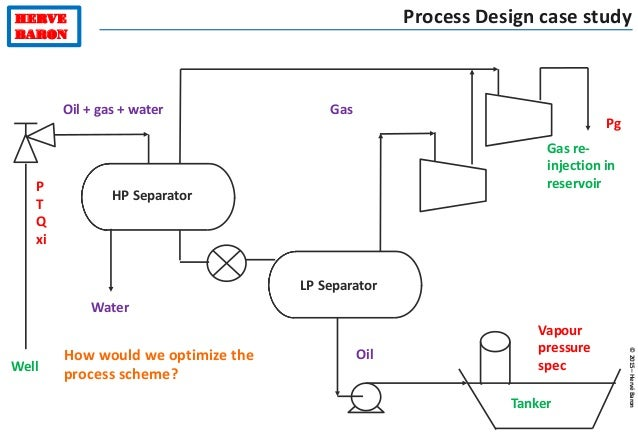 gas well process flow diagram wiring diagrams interval Palm Oil Production Process Flow Diagram