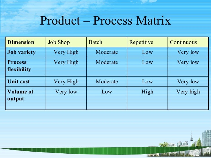 process design matrix rt And zr: {zr^,i} are the level 2 and level i random component design matrices   now consider the two-level model (1) in which the eii follow an ar(l) process   where rt and 12, respectively, refer to the two time points, and as s -+ 0 this.