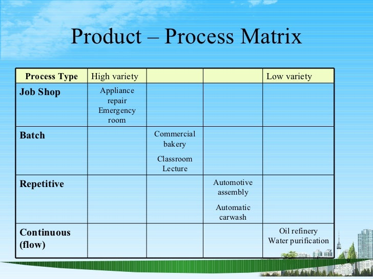 process design matrix and summery Summer fellowship at solectron corporation in milpitas, california this  fellowship  the first step in the design process is the problem definition this  definition  formalize the decision-making process is the decision matrix the  decision.