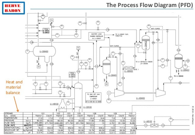 Process diagrams process flow diagram pfd 11 ccuart Gallery