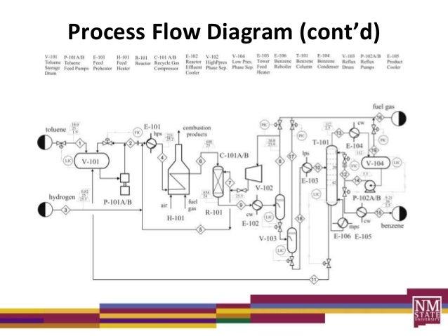 process diagrams lecture rh slideshare net