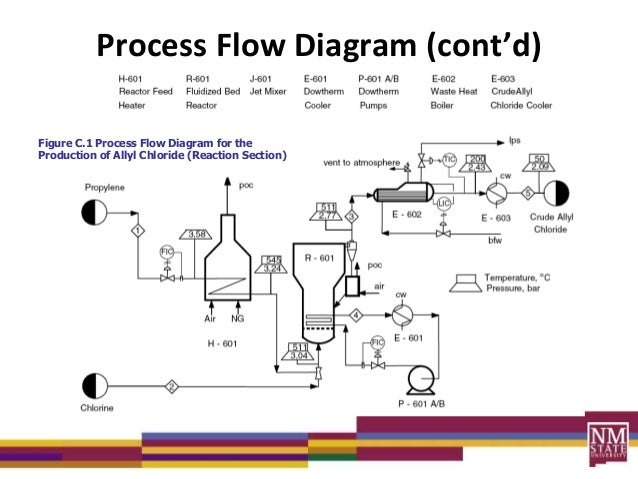 process diagrams lecture rh slideshare net process flow diagram engineering software process flow chart industrial engineering