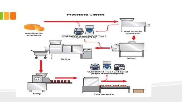 processed cheese Oil Processing Diagram