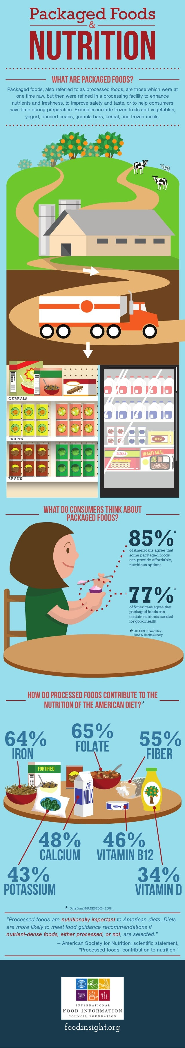 what are packaged foods?  Packaged foods, also referred to as processed foods, are those which were at  one time raw, but ...