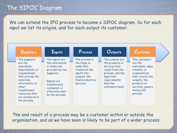 Sipoc diagram bank auto electrical wiring diagram processes and performance rh slideshare net sipoc diagram visio example sipoc diagram template ccuart Choice Image