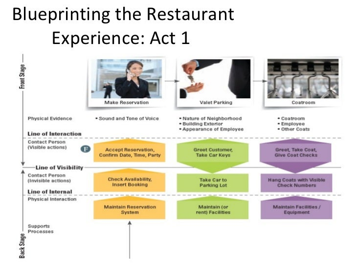 Processes services blueprinting the restaurant experience act 1 malvernweather Image collections