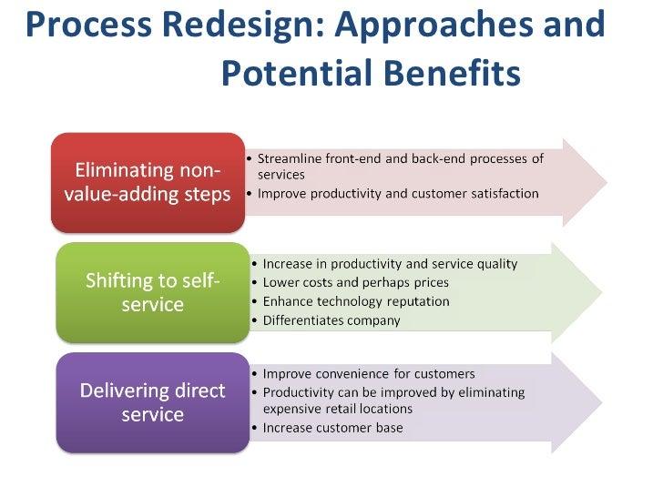 Processes services