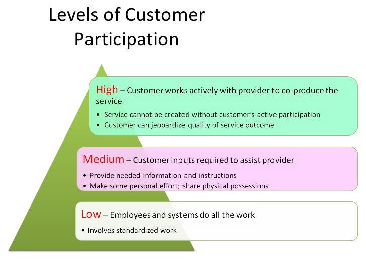 Four Customer Expectations