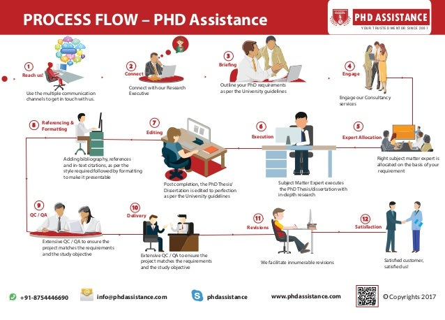 Phd dissertation assistance 2010