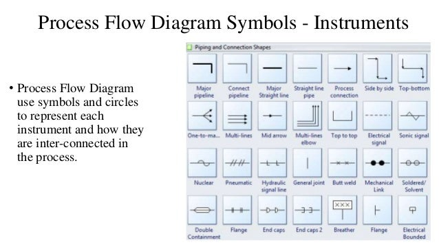 process flow and process chart process flow diagram symbols pdf process flow diagram