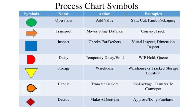 process flow and process chart ppap process flow symbols diagrams process chart symbols